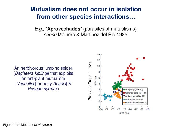 Mutualism does not occur in isolation