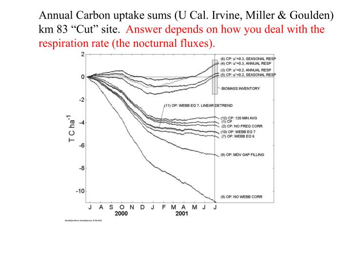 Annual Carbon uptake sums (U Cal. Irvine, Miller & Goulden)