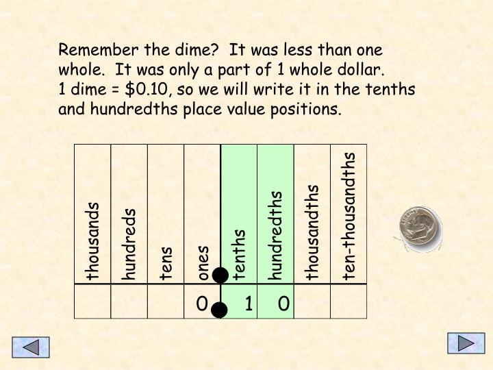 Remember the dime?  It was less than one whole.  It was only a part of 1 whole dollar.