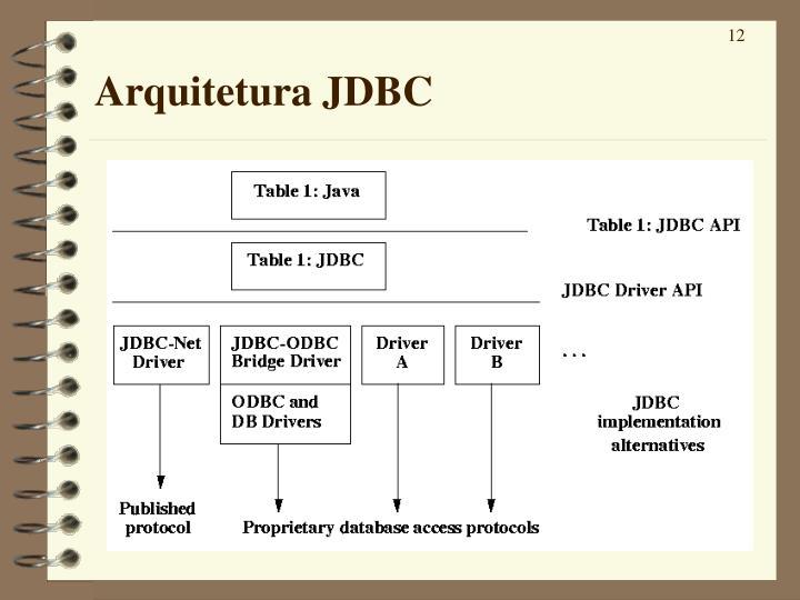 Arquitetura JDBC