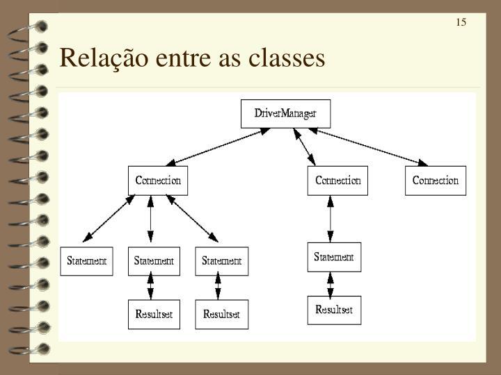 Relação entre as classes