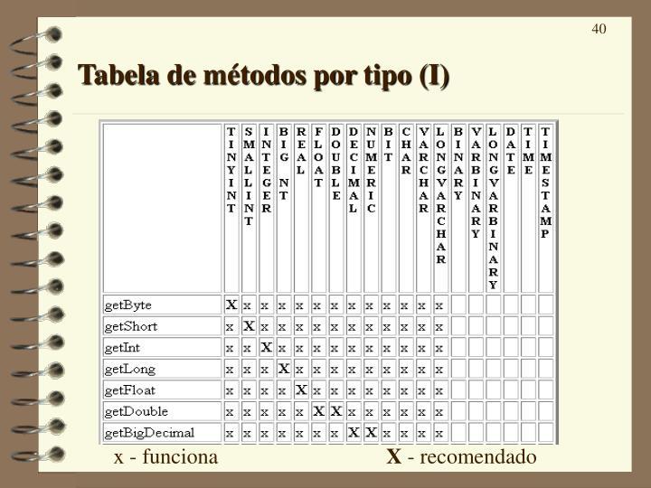 Tabela de métodos por tipo (I)