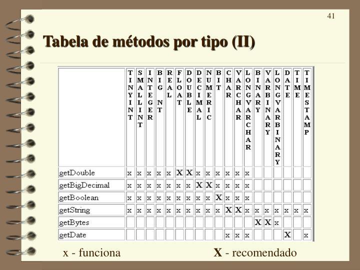 Tabela de métodos por tipo (II)