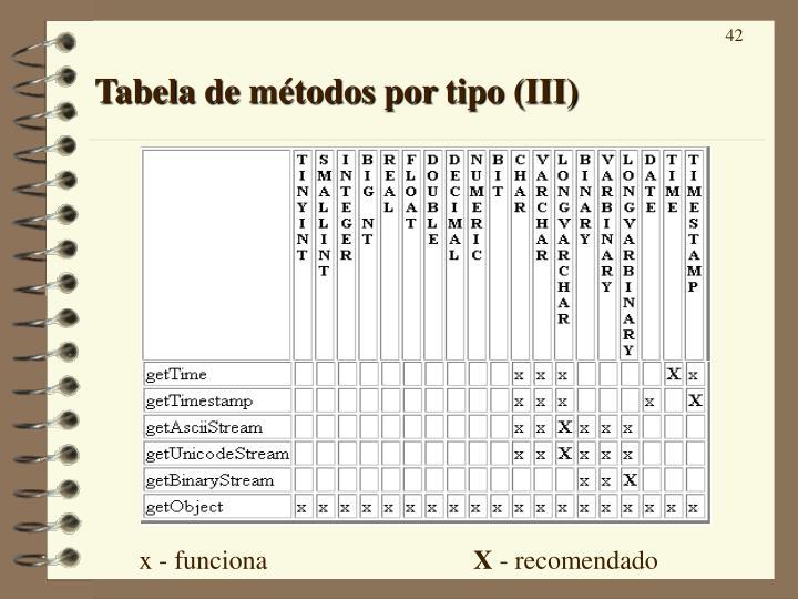 Tabela de métodos por tipo (III)