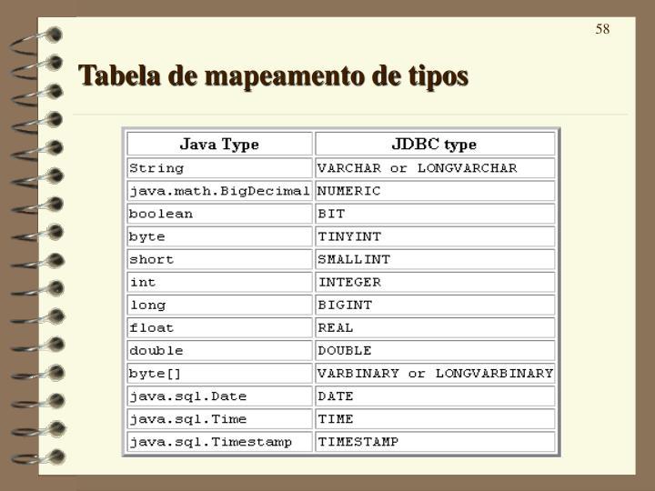 Tabela de mapeamento de tipos