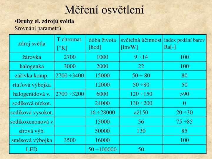 Měření osvětlení
