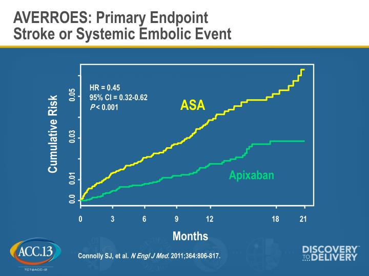 AVERROES: Primary Endpoint