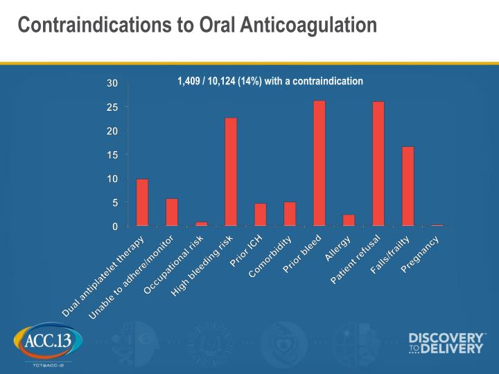 Contraindications to Oral Anticoagulation