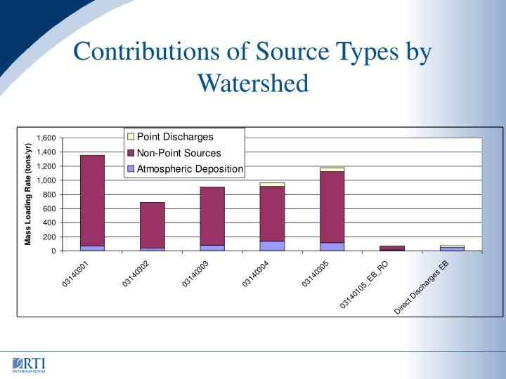 Contributions of Source Types by Watershed
