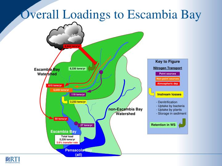 Overall Loadings to Escambia Bay