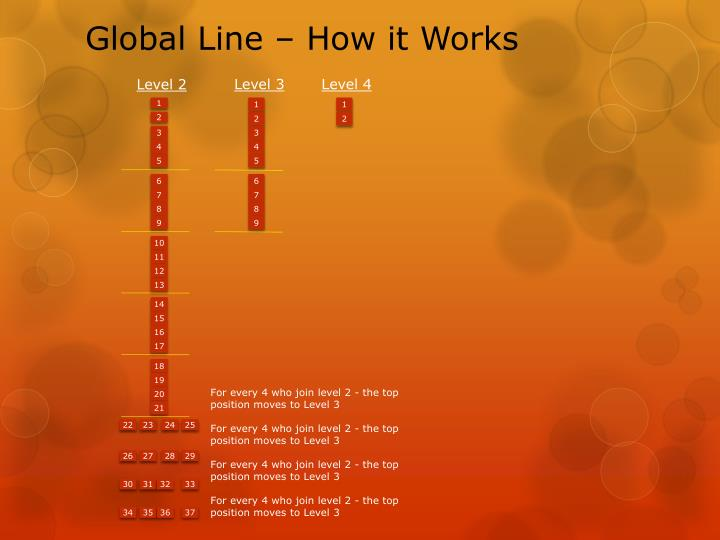 Global Line – How it Works