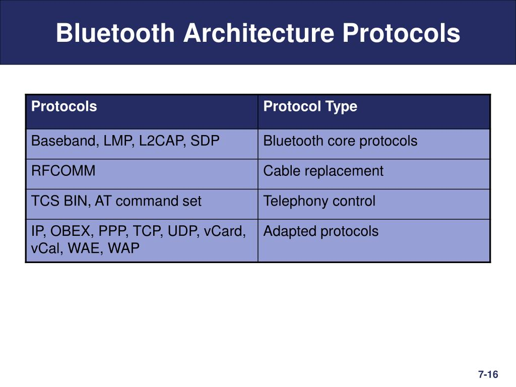 PPT - Bluetooth and Wireless PANs PowerPoint Presentation
