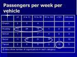 passengers per week per vehicle