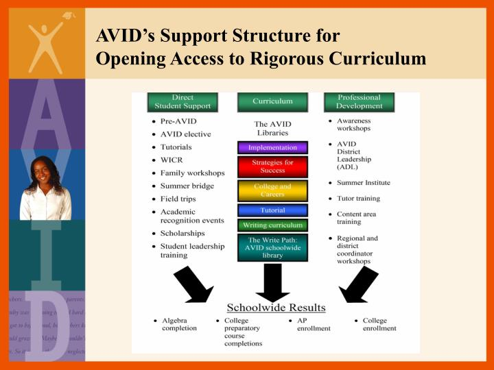 AVID's Support Structure for