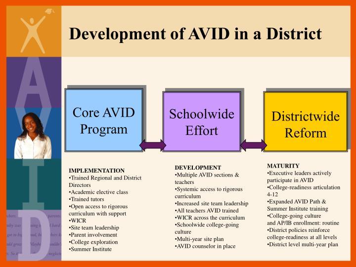 Development of AVID in a District