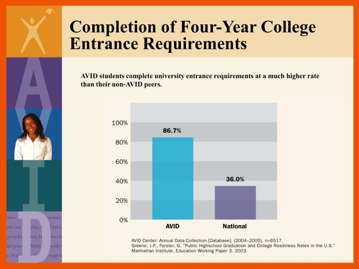 Completion of Four-Year College