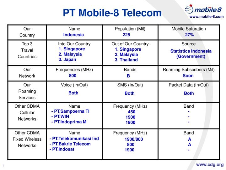 Pt mobile 8 telecom