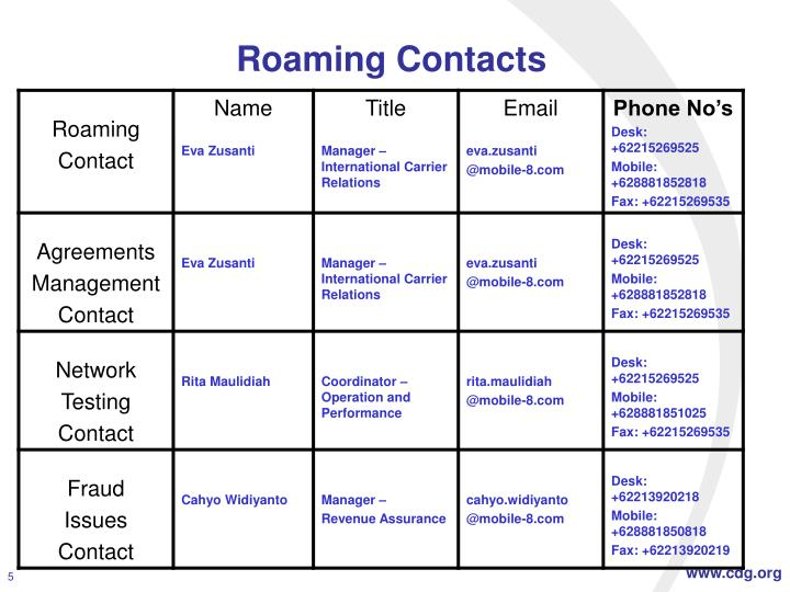 Roaming Contacts