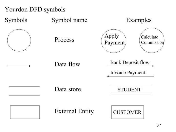 Yourdon DFD symbols