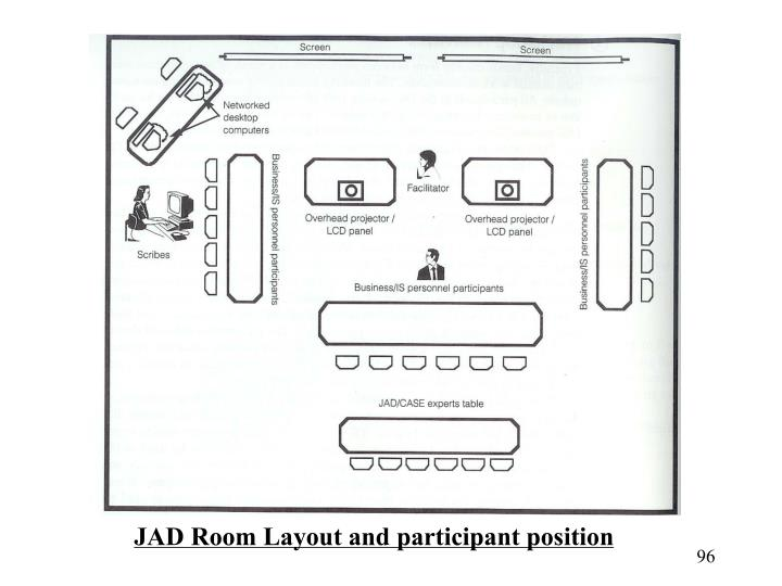 JAD Room Layout and participant position