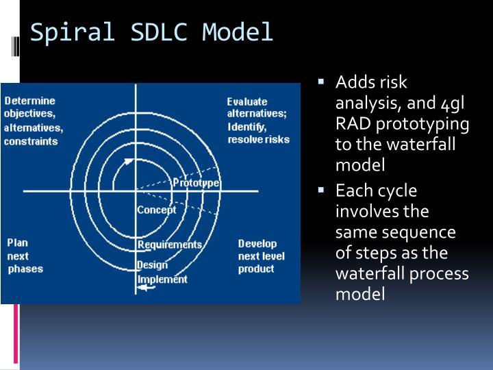 Spiral SDLC Model