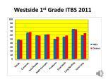westside 1 st grade itbs 2011