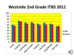 westside 2nd grade itbs 2011