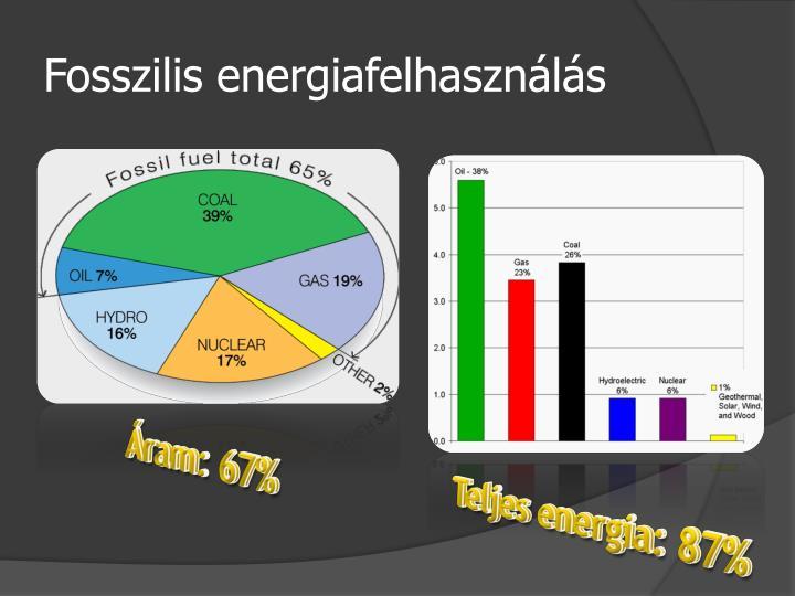 Fosszilis energiafelhasználás
