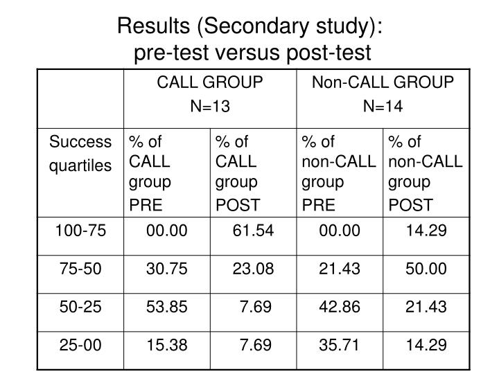 Results (Secondary study):