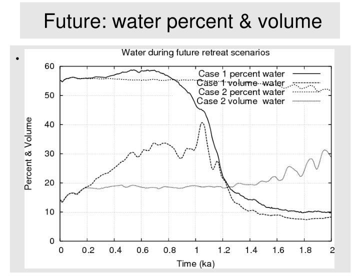 Future: water percent & volume