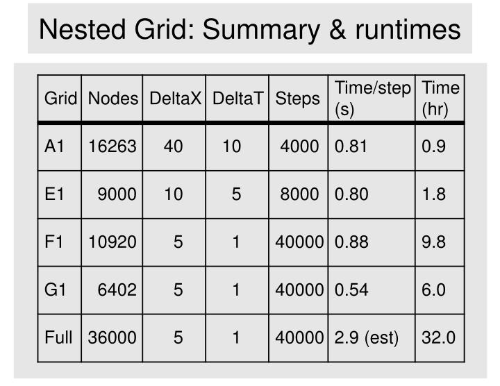Nested Grid: Summary & runtimes