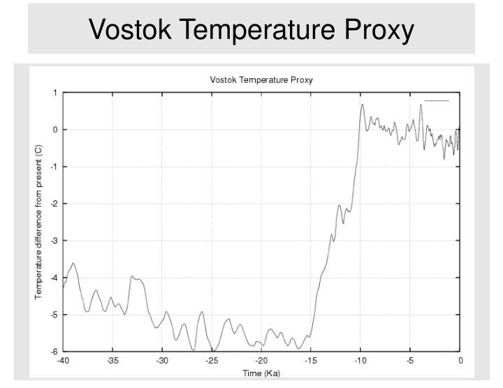 Vostok Temperature Proxy