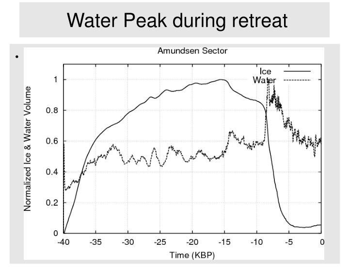 Water Peak during retreat