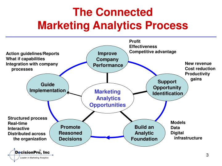 The connected marketing analytics process
