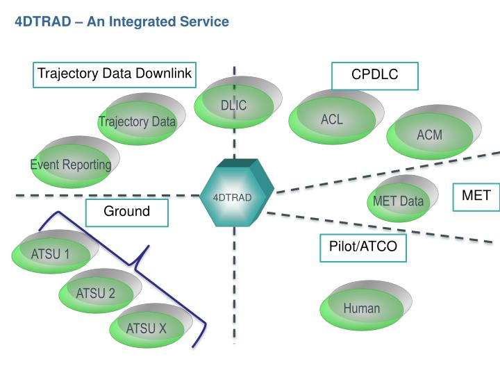 4DTRAD – An Integrated Service
