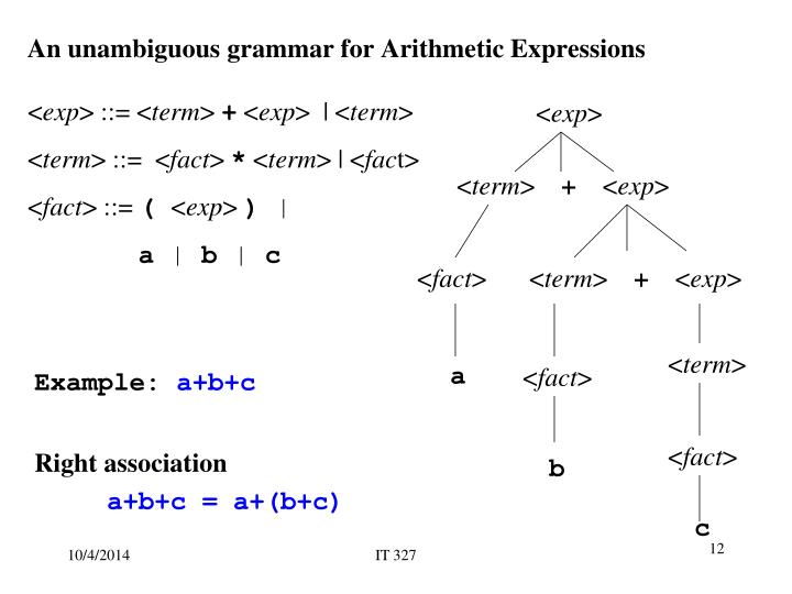 An unambiguous grammar for Arithmetic Expressions