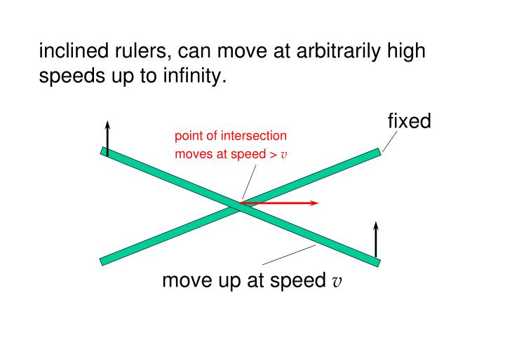 inclined rulers, can move at arbitrarily high speeds up to infinity.
