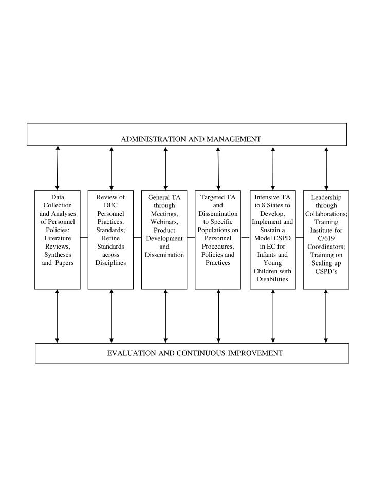 ADMINISTRATION AND MANAGEMENT