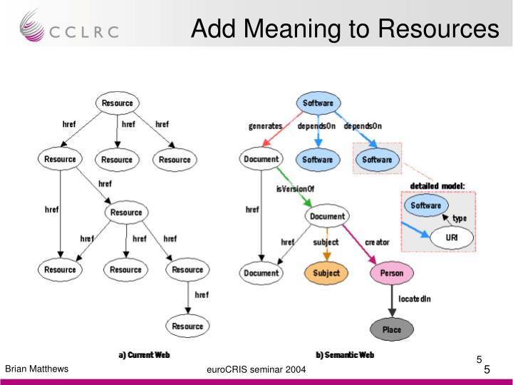 Add Meaning to Resources