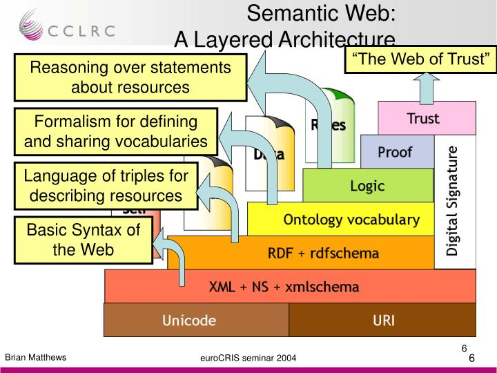 """""""The Web of Trust"""""""