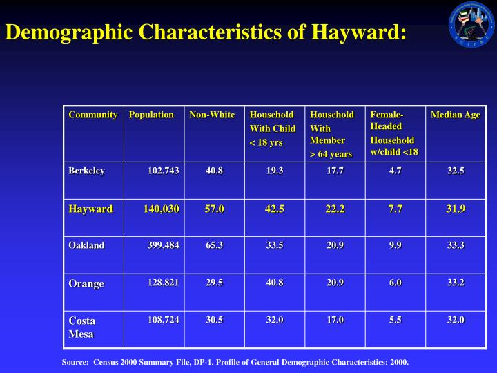 Demographic characteristics of hayward