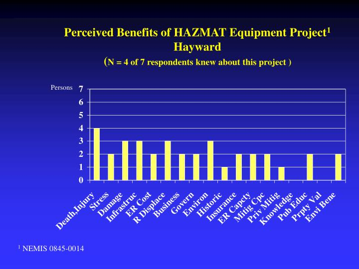 Perceived Benefits of HAZMAT Equipment Project
