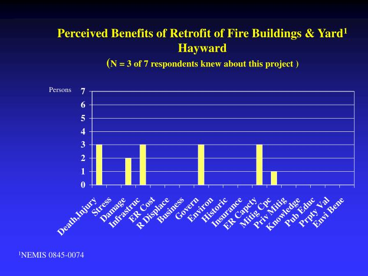 Perceived Benefits of Retrofit of Fire Buildings & Yard