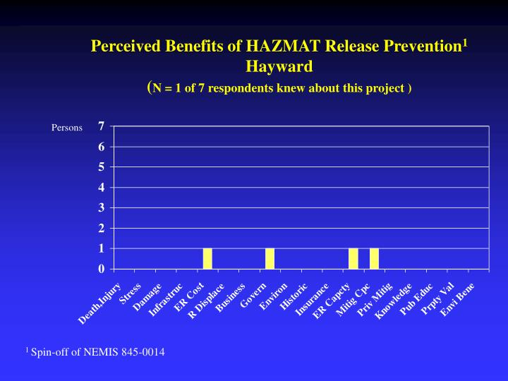Perceived Benefits of HAZMAT Release Prevention