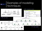 examples of modeling techniques