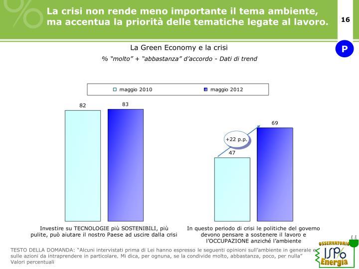 La crisi non rende meno importante il tema ambiente, ma accentua la priorità delle tematiche legate al lavoro.