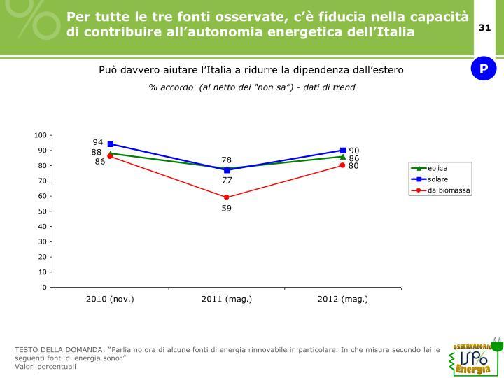 Per tutte le tre fonti osservate, c'è fiducia nella capacità di contribuire all'autonomia energetica dell'Italia