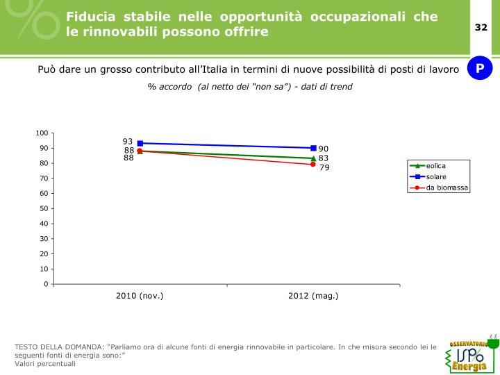 Fiducia stabile nelle opportunità occupazionali che le rinnovabili possono offrire