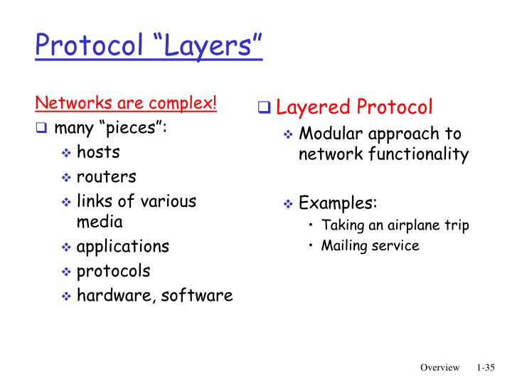 "Protocol ""Layers"""