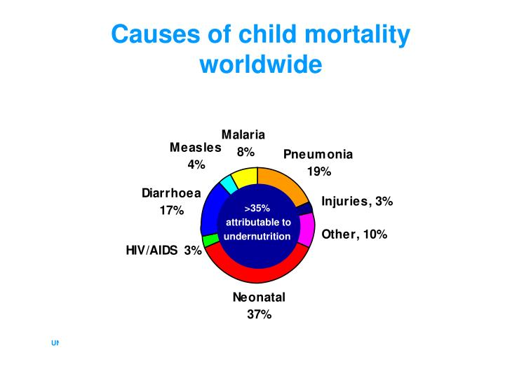 Causes of child mortality worldwide